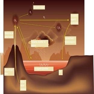 NASA'dan Titan'a Denizaltı Gönderme Hamlesi