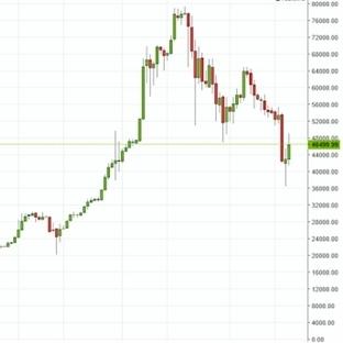 Bitcoin'de Sert Düşüş Başladı!