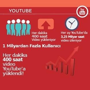 İnternet'in Üçte Biri YouTube Hakkında 25 Bilgi.