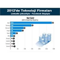 2012'nin En Çok Büyüyen Teknoloji Firmaları