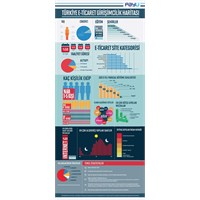 Payu'dan Türkiye E-ticaret Girişimcilik Haritası
