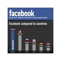 Facebook : Bir Ülkeden Çok Daha Fazlası