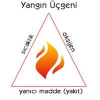 Yangın, Yangında Yapılması Gerekenler