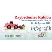 Twitter Operasyonunda Türkiye: Kaybedenler Kulübü