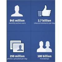 Facebook Hakkında Şaşırtıcı Rakamlar
