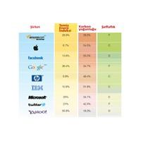 En Az 'yeşil' Firma Apple