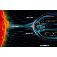 Kozmik Kalkan Manyetosfer