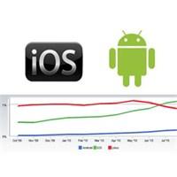 Android Ve İos'un Pazar Payları
