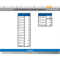Donemsel Toplamlar – Quarterly Totals