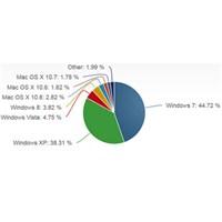 Windows 8, Windows 7'yi Yakalayamıyor...