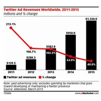 Reklam Geliri 2014 Te 1 Milyar Dolar