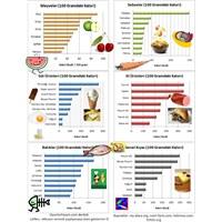 Yediklerinizin Kaç Kalori Olduğunu Düşündünüz Mü?