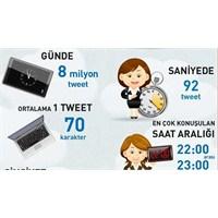 2013 Twitter Türkiye Profili [İnfografik]