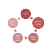 Dynamics Ax 4.0 İle Yapı Kredi Bankası Havale Eft