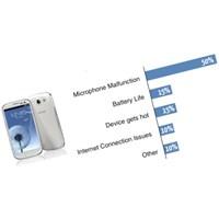 Galaxy S3 Sorunları Ve Çözümleri