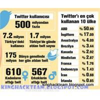 Kadınlar Mı Daha Çok Tweet Atıyor Erkekler Mi?