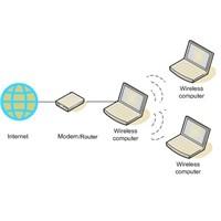 Dizüstü Bilgisayarı Kablosuz Modem Olarak Kullanma