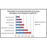 İnternetten Alışveriş Yapan Kullanıcıların Profili