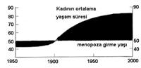 Kaç Yaşında Menopoza Girilir ?