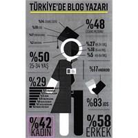 Bloggerlar Ve İstanbul