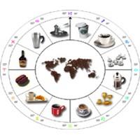 Astrolojik Olarak Kahve
