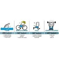 30 Dakika Sporla Kaç Kalori Yakıyorsunuz ?
