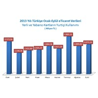 2013 Yılı Ocak- Eylül E Ticaret Verileri