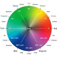 Web Sitenizin Renklerinin Satın Alımlarda Etkisi