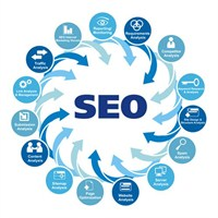 Önemli Seo (Search Engine Optimization) İpuçları!