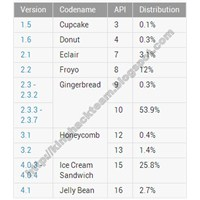 Android' İn En Çok Tercih Edilen Sürümü Hangisi?