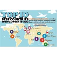 Yaşanası Ülkeler Hangileridir? İnfografik