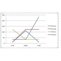 Excel İle Oluşturduğumuz Tabloyu Grafik İle Göster