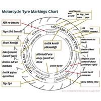 Motosiklet Lastiklerin Üzerindeki Yazıların Anlamı