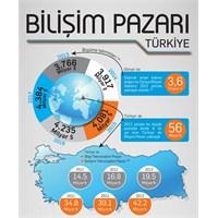 Dünya Ve Türkiye Bilişim Pazarı