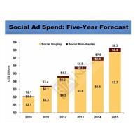 Sosyal Medya Harcamaları 8.3 Milyar Dolar Olacak