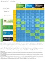 Windows 7 Yükseltme Listesi