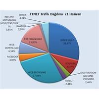 Ttnet Türkiye İnternet Kullanım Verilerileri