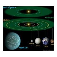 Kepler Dünya'ya Benzer Bir Evren Buldu !
