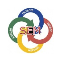 Sem (Search Engine Marketing) Nedir?