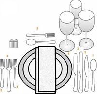 Sofrada Çatal, Bıçak Ve Kaşıklar Nasıl Yerleştiril