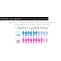 Kadınlar E-ticareti Güvenli Olarak Nitelendir