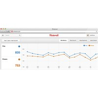 Pinterest'ten Yeni Araç; Web Analytics