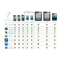 İos 7 Hangi Cihazlarda %100 Kullanılabilecek?