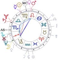 Astrolojide 12.ev Alanı
