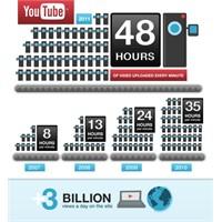Youtube 6 Yaşında Yeni İstatistiklerle