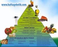 Meyve Ve Sebze İle Zayıflayın
