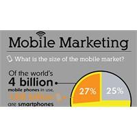 Mobil Hayat Ve Yeni Alışkanlıklarımız... İnfografi
