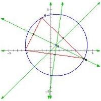 Matematiği Görselleştirme The Geometer's Sketcpad