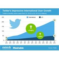 Twitter, Dünyayı Fethediyor!