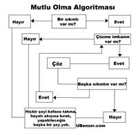 Mutlu Olma Algoritması